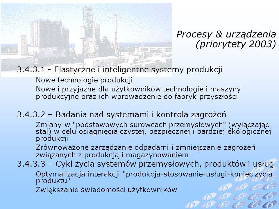 Procesy & urządzenia (priorytety 2003) 3.4.3.1 - Elastyczne i inteligentne systemy produkcji Nowe technologie produkcji Nowe i przyjazne dla użytkowników technologie i maszyny produkcyjne oraz ich wprowadzenie do fabryk przyszłości 3.4.3.2 – Badania nad systemami i kontrola zagrożeń Zmiany w podstawowych surowcach przemysłowych (wyłączając stal) w celu osiągnięcia czystej, bezpiecznej i bardziej ekologicznej produkcji Zrównoważone zarządzanie odpadami i zmniejszanie zagrożeń związanych z produkcją i magazynowaniem 3.4.3.3 – Cykl życia systemów przemysłowych, produktów i usług Optymalizacja interakcji produkcja-stosowanie-usługi-koniec życia produktu Zwiększanie świadomości użytkowników