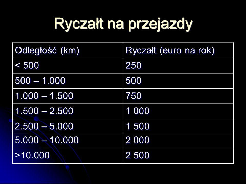 Ryczałt na przejazdy Odległość (km) Ryczałt (euro na rok) < 500 250 500 – 1.000 500 1.000 – 1.500 750 1.500 – 2.500 1 000 2.500 – 5.000 1 500 5.000 – 10.000 2 000 >10.000 2 500