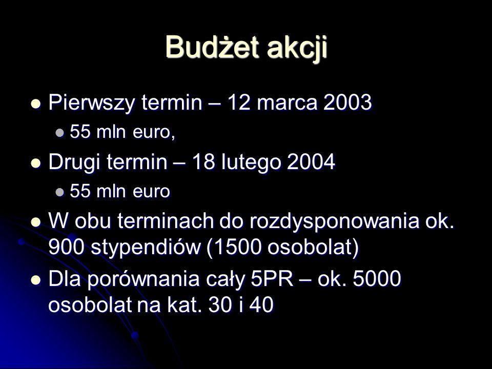 Budżet akcji Pierwszy termin – 12 marca 2003 Pierwszy termin – 12 marca 2003 55 mln euro, 55 mln euro, Drugi termin – 18 lutego 2004 Drugi termin – 18 lutego 2004 55 mln euro 55 mln euro W obu terminach do rozdysponowania ok.