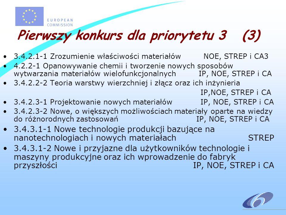 Pierwszy konkurs dla priorytetu 3 (3) 3.4.2.1-1 Zrozumienie właściwości materiałów NOE, STREP i CA3 4.2.2-1 Opanowywanie chemii i tworzenie nowych sposobów wytwarzania materiałów wielofunkcjonalnych IP, NOE, STREP i CA 3.4.2.2-2 Teoria warstwy wierzchniej i złącz oraz ich inżynieria IP,NOE, STREP i CA 3.4.2.3-1 Projektowanie nowych materiałów IP, NOE, STREP i CA 3.4.2.3-2 Nowe, o większych możliwościach materiały oparte na wiedzy do różnorodnych zastosowań IP, NOE, STREP i CA 3.4.3.1-1 Nowe technologie produkcji bazujące na nanotechnologiach i nowych materiałach STREP 3.4.3.1-2 Nowe i przyjazne dla użytkowników technologie i maszyny produkcyjne oraz ich wprowadzenie do fabryk przyszłości IP, NOE, STREP i CA