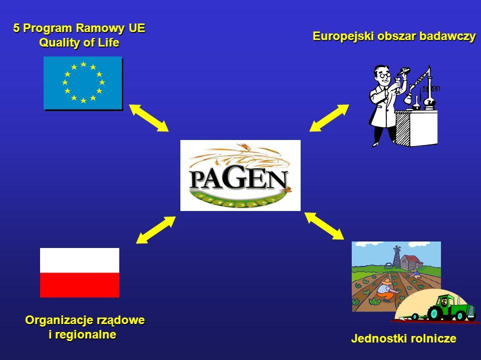 5 Program Ramowy UE Quality of Life Europejski obszar badawczy Jednostki rolnicze Organizacje rządowe i regionalne i regionalne