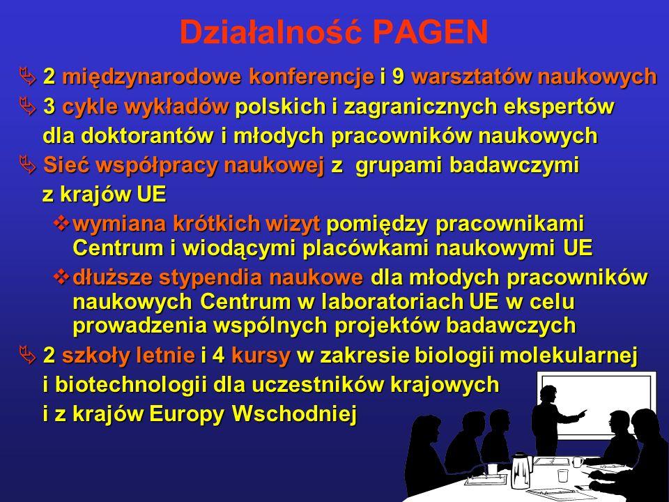Działalność PAGEN 2 międzynarodowe konferencje i 9 warsztatów naukowych 2 międzynarodowe konferencje i 9 warsztatów naukowych 3 cykle wykładów polskich i zagranicznych ekspertów 3 cykle wykładów polskich i zagranicznych ekspertów dla doktorantów i młodych pracowników naukowych dla doktorantów i młodych pracowników naukowych Sieć współpracy naukowej z grupami badawczymi Sieć współpracy naukowej z grupami badawczymi z krajów UE z krajów UE wymiana krótkich wizyt pomiędzy pracownikami Centrum i wiodącymi placówkami naukowymi UE wymiana krótkich wizyt pomiędzy pracownikami Centrum i wiodącymi placówkami naukowymi UE dłuższe stypendia naukowe dla młodych pracowników naukowych Centrum w laboratoriach UE w celu prowadzenia wspólnych projektów badawczych dłuższe stypendia naukowe dla młodych pracowników naukowych Centrum w laboratoriach UE w celu prowadzenia wspólnych projektów badawczych 2 szkoły letnie i 4 kursy w zakresie biologii molekularnej 2 szkoły letnie i 4 kursy w zakresie biologii molekularnej i biotechnologii dla uczestników krajowych i biotechnologii dla uczestników krajowych i z krajów Europy Wschodniej i z krajów Europy Wschodniej