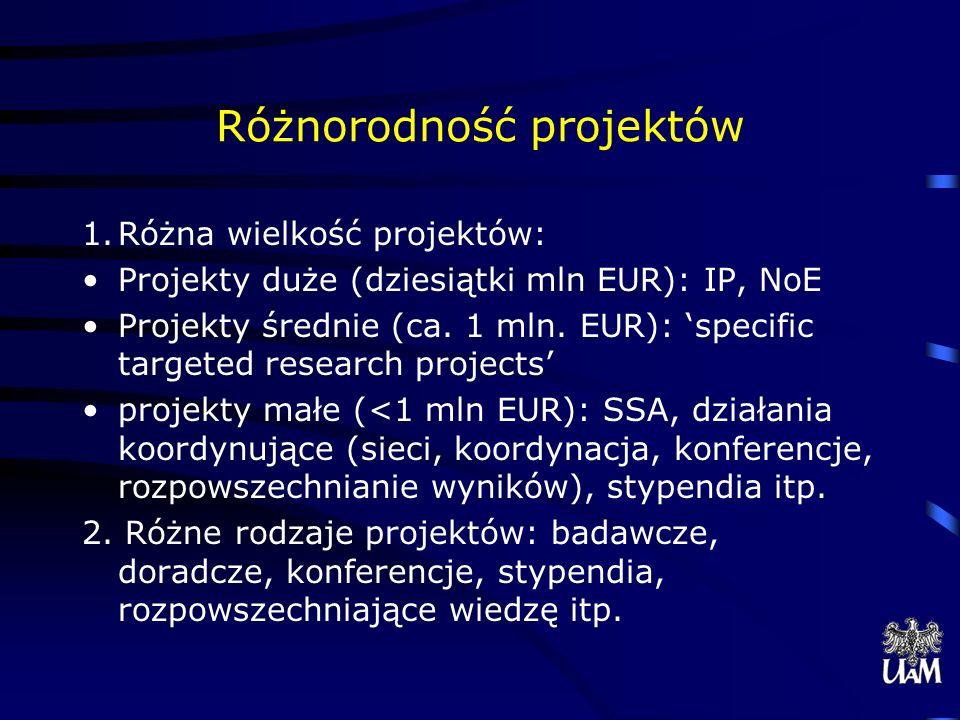 Różnorodność projektów 1.Różna wielkość projektów: Projekty duże (dziesiątki mln EUR): IP, NoE Projekty średnie (ca.