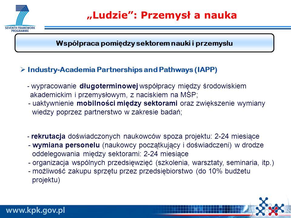 Ludzie: Przemysł a nauka Wspó ł praca pomi ę dzy sektorem nauki i przemys ł u Industry-Academia Partnerships and Pathways (IAPP) - wypracowanie długoterminowej współpracy między środowiskiem akademickim i przemysłowym, z naciskiem na MŚP; - uaktywnienie mobilności między sektorami oraz zwiększenie wymiany wiedzy poprzez partnerstwo w zakresie badań; - rekrutacja doświadczonych naukowców spoza projektu: 2-24 miesiące - wymiana personelu (naukowcy początkujący i doświadczeni) w drodze oddelegowania między sektorami: 2-24 miesiące - organizacja wspólnych przedsięwzięć (szkolenia, warsztaty, seminaria, itp.) - możliwość zakupu sprzętu przez przedsiębiorstwo (do 10% budżetu projektu)