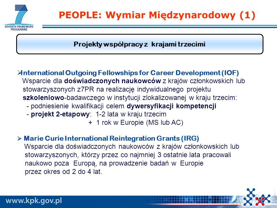 Projekty wspó ł pracy z krajami trzecimi International Outgoing Fellowships for Career Development (IOF) Wsparcie dla doświadczonych naukowców z krajów członkowskich lub stowarzyszonych z7PR na realizację indywidualnego projektu szkoleniowo-badawczego w instytucji zlokalizowanej w kraju trzecim: - podniesienie kwalifikacji celem dywersyfikacji kompetencji - projekt 2-etapowy: 1-2 lata w kraju trzecim + 1 rok w Europie (MS lub AC) Marie Curie International Reintegration Grants (IRG) Wsparcie dla doświadczonych naukowców z krajów członkowskich lub stowarzyszonych, którzy przez co najmniej 3 ostatnie lata pracowali naukowo poza Europą, na prowadzenie badań w Europie przez okres od 2 do 4 lat.
