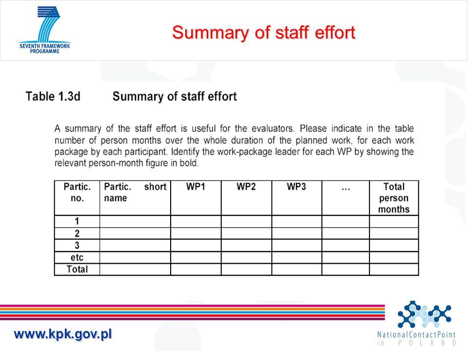 www.kpk.gov.pl Summary of staff effort