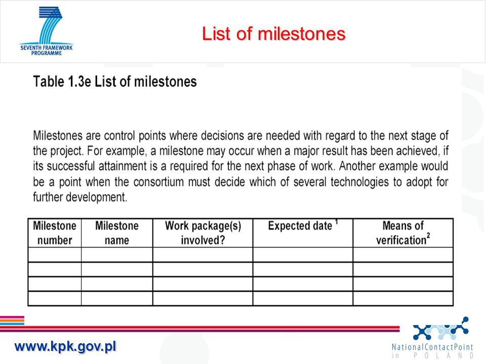 www.kpk.gov.pl List of milestones
