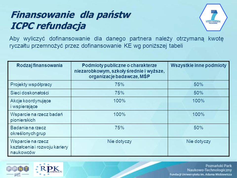 Finansowanie dla państw ICPC refundacja Aby wyliczyć dofinansowanie dla danego partnera należy otrzymaną kwotę ryczałtu przemnożyć przez dofinansowani