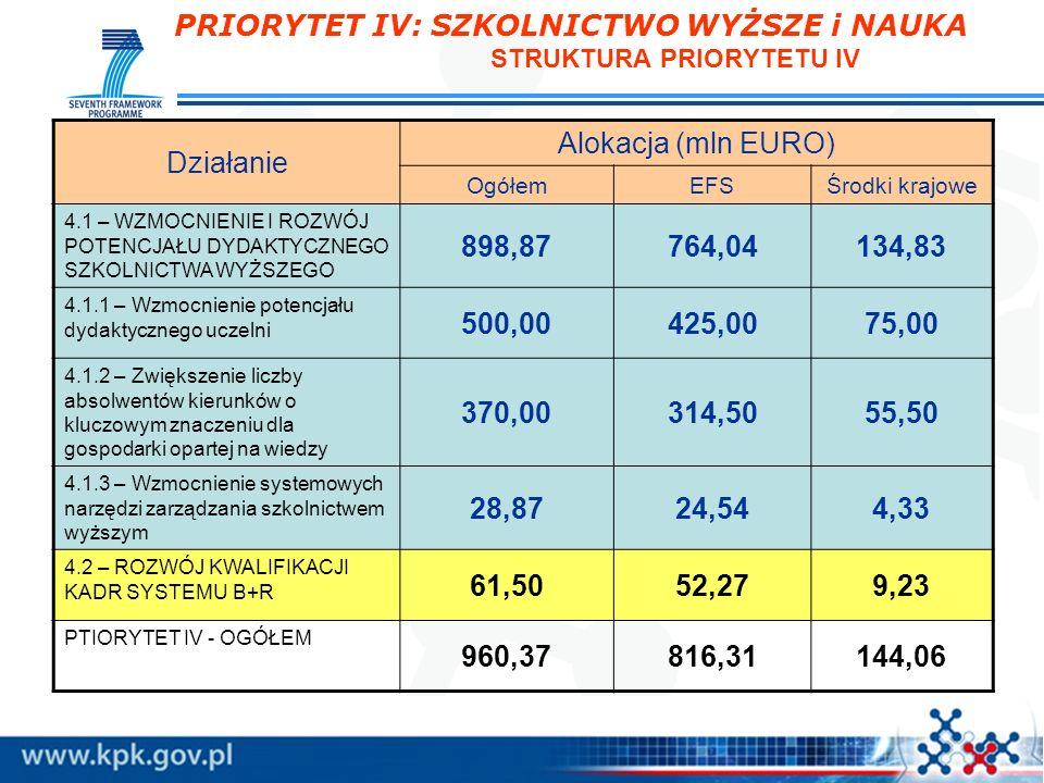 PRIORYTET IV: SZKOLNICTWO WYŻSZE i NAUKA STRUKTURA PRIORYTETU IV Działanie Alokacja (mln EURO) OgółemEFSŚrodki krajowe 4.1 – WZMOCNIENIE I ROZWÓJ POTE