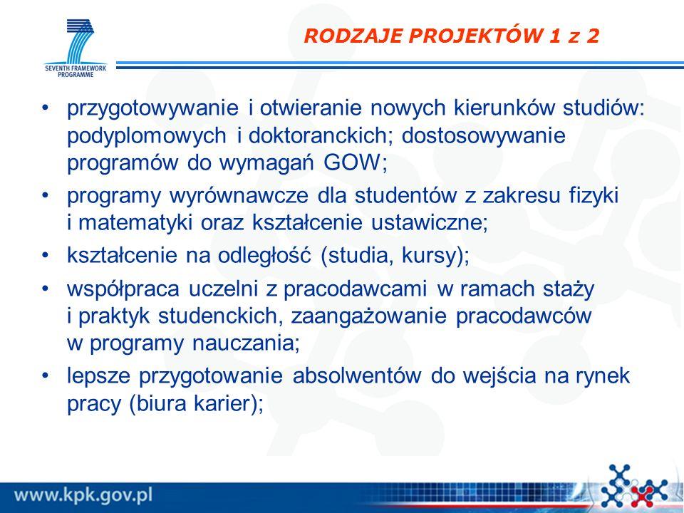 RODZAJE PROJEKTÓW 1 z 2 przygotowywanie i otwieranie nowych kierunków studiów: podyplomowych i doktoranckich; dostosowywanie programów do wymagań GOW;