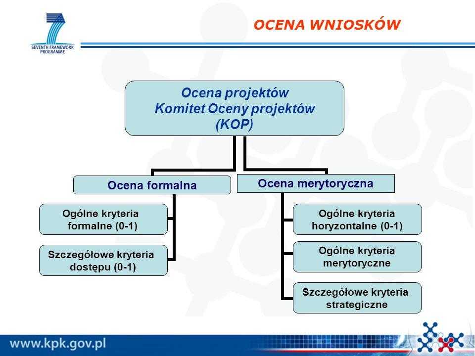 OCENA WNIOSKÓW Ocena projektów Komitet Oceny projektów (KOP) Ocena formalna Ogólne kryteria formalne (0-1) Szczegółowe kryteria dostępu (0-1) Ocena me