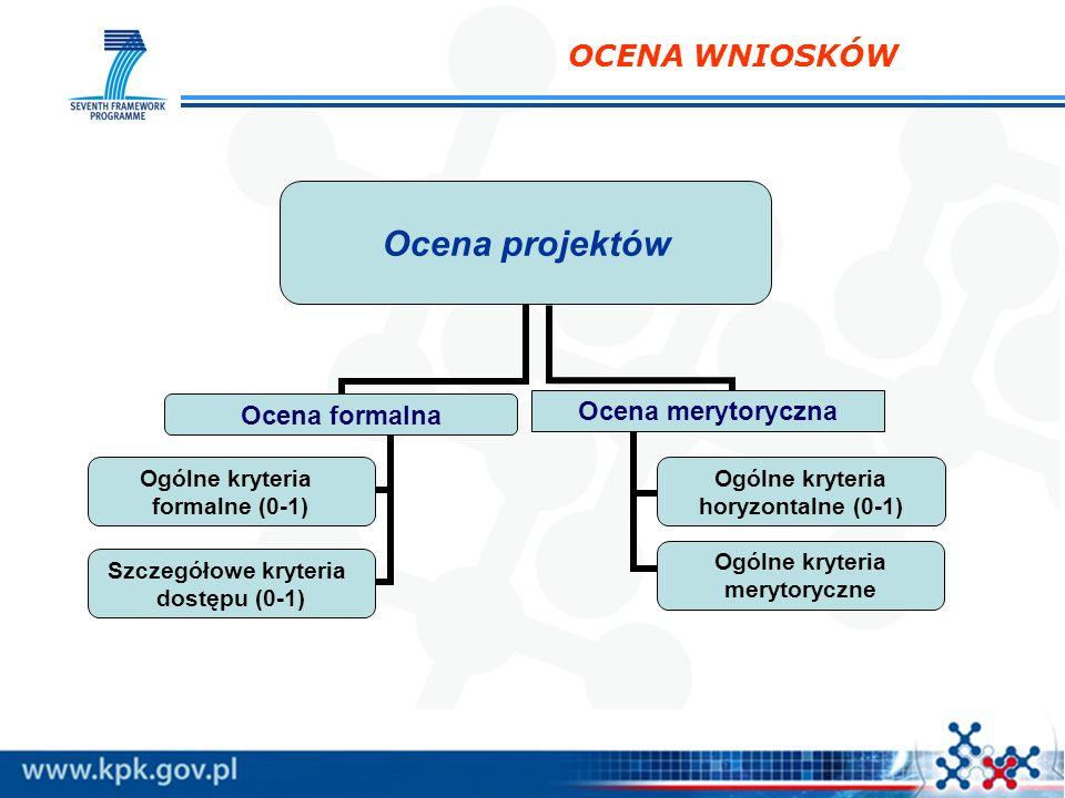 OCENA WNIOSKÓW Ocena projektów Ocena formalna Ogólne kryteria formalne (0-1) Szczegółowe kryteria dostępu (0-1) Ocena merytoryczna Ogólne kryteria hor