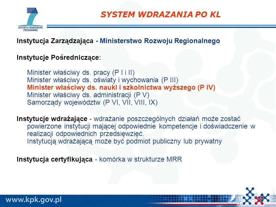 SYSTEM WDRAZANIA PO KL Instytucja Zarządzająca - Ministerstwo Rozwoju Regionalnego Instytucje Pośredniczące: Minister właściwy ds. pracy (P I i II) Mi