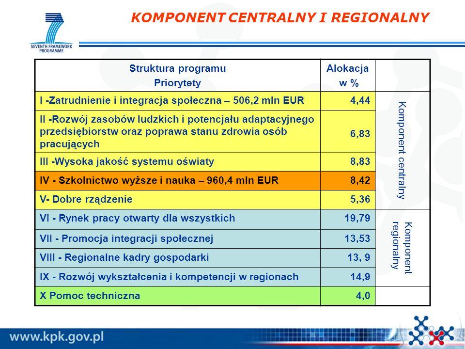 KOMPONENT CENTRALNY I REGIONALNY Struktura programu Priorytety Alokacja w % I -Zatrudnienie i integracja społeczna – 506,2 mln EUR4,44 Komponent centr