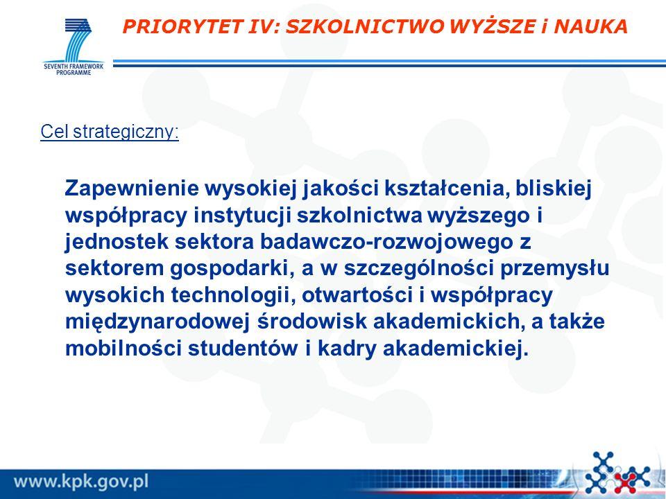 PRIORYTET IV: SZKOLNICTWO WYŻSZE i NAUKA Cele szczegółowe: 1.Dostosowanie kształcenia na poziomie wyższym do potrzeb gospodarki i rynku pracy.