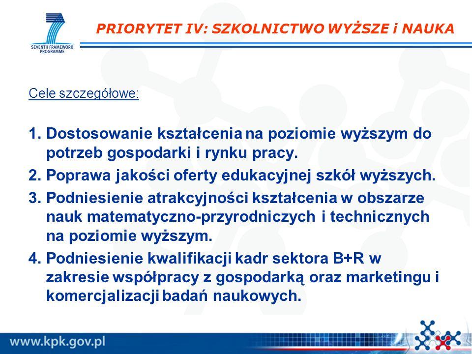 PRIORYTET IV: SZKOLNICTWO WYŻSZE i NAUKA Cele szczegółowe: 1.Dostosowanie kształcenia na poziomie wyższym do potrzeb gospodarki i rynku pracy. 2.Popra