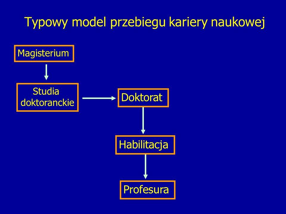 Typowy model przebiegu kariery naukowej Magisterium Studia doktoranckie Doktorat Habilitacja Profesura