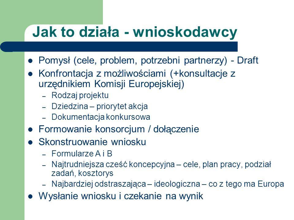 Jak to działa - wnioskodawcy Pomysł (cele, problem, potrzebni partnerzy) - Draft Konfrontacja z możliwościami (+konsultacje z urzędnikiem Komisji Euro