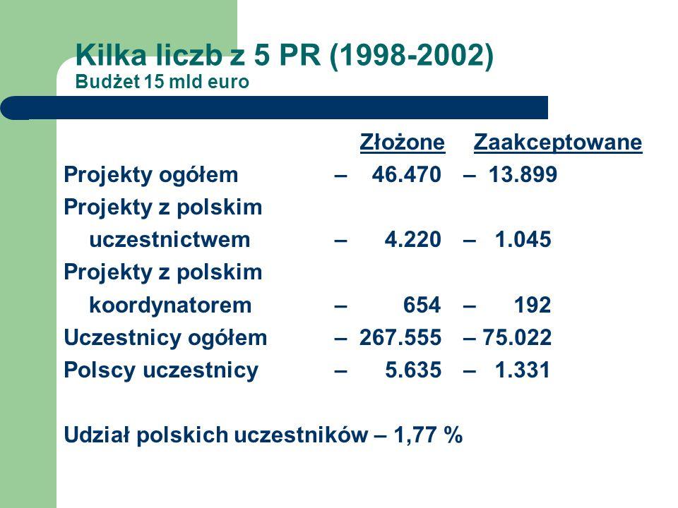 Kilka liczb z 5 PR (1998-2002) Budżet 15 mld euro Złożone Projekty ogółem – 46.470 Projekty z polskim uczestnictwem– 4.220 Projekty z polskim koordynatorem – 654 Uczestnicy ogółem – 267.555 Polscy uczestnicy – 5.635 Udział polskich uczestników – 1,77 % Zaakceptowane – 13.899 – 1.045 – 192 – 75.022 – 1.331