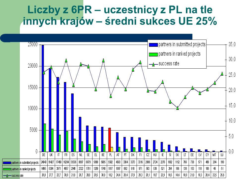 Liczby z 6PR – uczestnicy z PL na tle innych krajów – średni sukces UE 25%