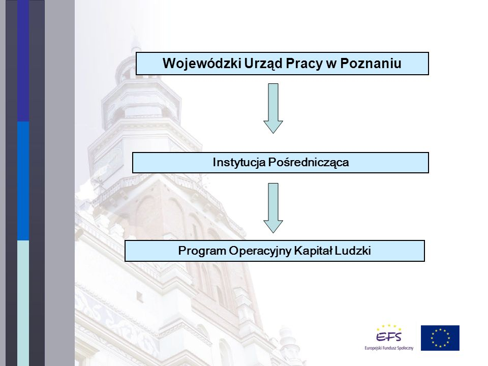 Wojewódzki Urząd Pracy w Poznaniu Instytucja Pośrednicząca Program Operacyjny Kapitał Ludzki