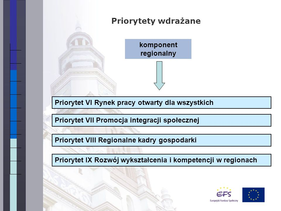komponent regionalny Priorytety wdrażane Priorytet VI Rynek pracy otwarty dla wszystkich Priorytet IX Rozwój wykształcenia i kompetencji w regionach Priorytet VIII Regionalne kadry gospodarki Priorytet VII Promocja integracji społecznej