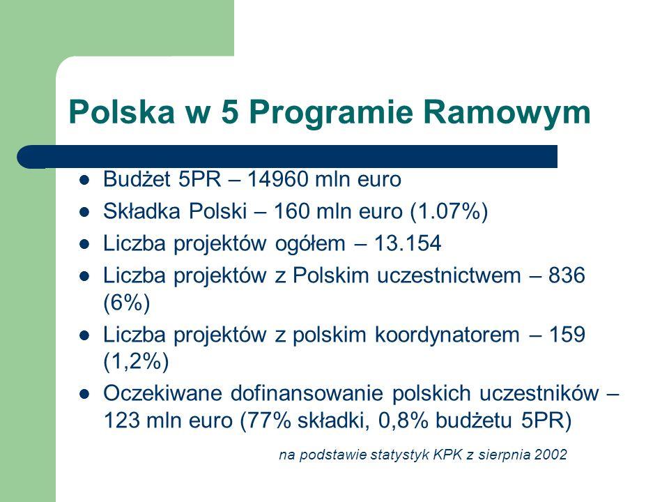 Polska w 5 Programie Ramowym Budżet 5PR – 14960 mln euro Składka Polski – 160 mln euro (1.07%) Liczba projektów ogółem – 13.154 Liczba projektów z Polskim uczestnictwem – 836 (6%) Liczba projektów z polskim koordynatorem – 159 (1,2%) Oczekiwane dofinansowanie polskich uczestników – 123 mln euro (77% składki, 0,8% budżetu 5PR) na podstawie statystyk KPK z sierpnia 2002