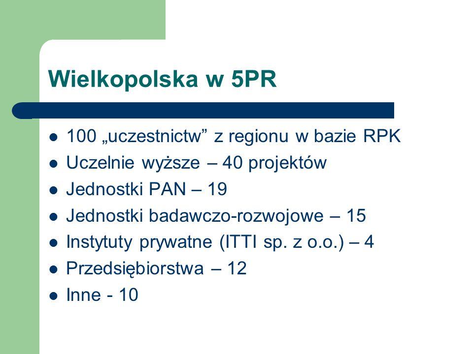 Wielkopolska w 5PR 100 uczestnictw z regionu w bazie RPK Uczelnie wyższe – 40 projektów Jednostki PAN – 19 Jednostki badawczo-rozwojowe – 15 Instytuty prywatne (ITTI sp.