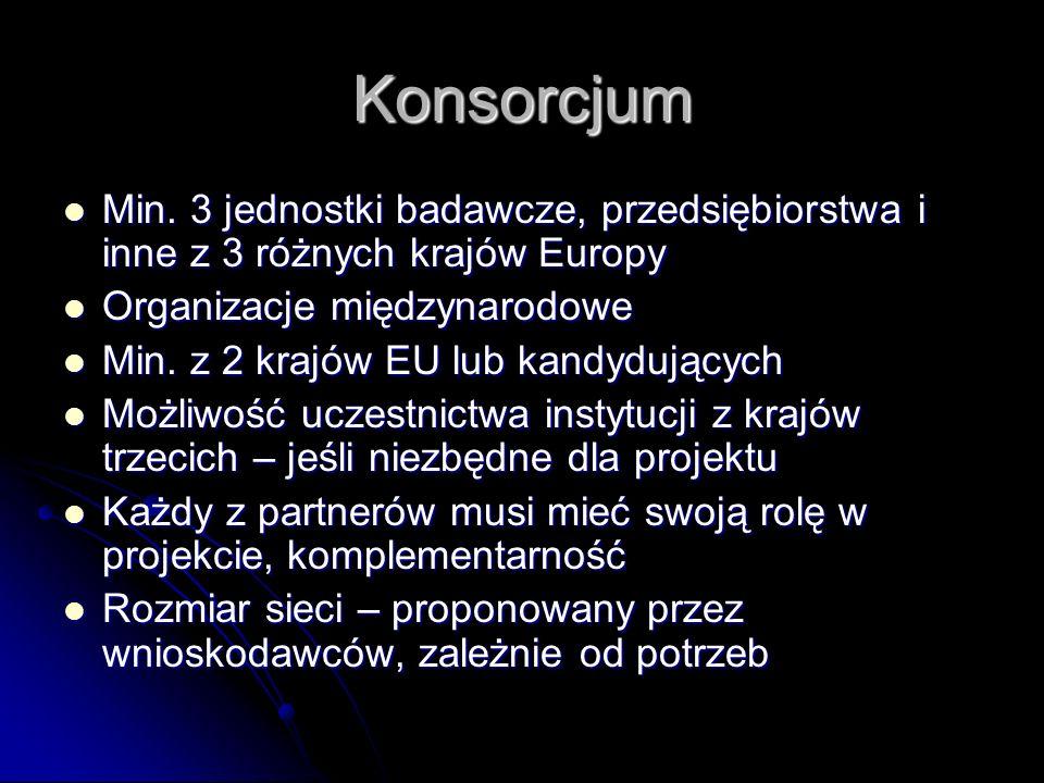 Konsorcjum Min. 3 jednostki badawcze, przedsiębiorstwa i inne z 3 różnych krajów Europy Min.