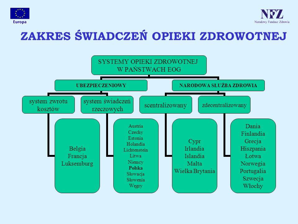 SYSTEMY OPIEKI ZDROWOTNEJ W PAŃSTWACH EOG UBEZPIECZENIOWY system zwrotu kosztów Belgia Francja Luksemburg system świadczeń rzeczowych Austria Czechy E
