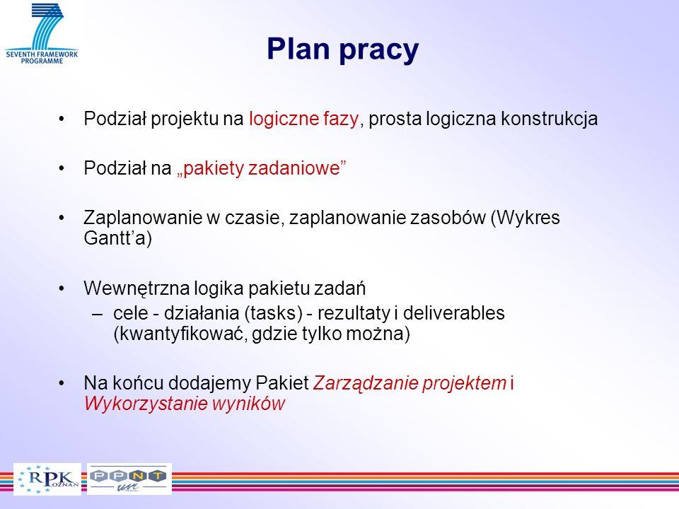 Podział projektu na logiczne fazy, prosta logiczna konstrukcja Podział na pakiety zadaniowe Zaplanowanie w czasie, zaplanowanie zasobów (Wykres Gantta