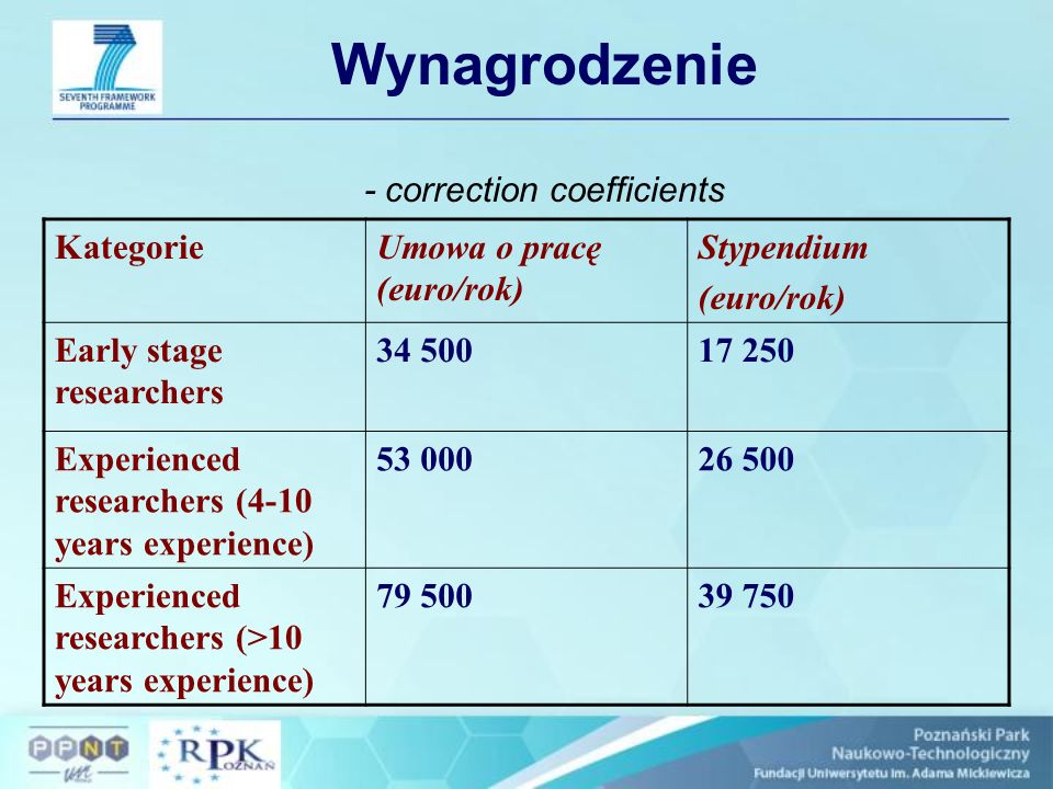 Wynagrodzenie - correction coefficients KategorieUmowa o pracę (euro/rok) Stypendium (euro/rok) Early stage researchers 34 50017 250 Experienced researchers (4-10 years experience) 53 00026 500 Experienced researchers (>10 years experience) 79 50039 750