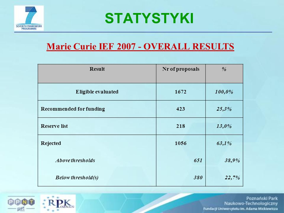 STATYSTYKI Marie Curie IEF 2007 - OVERALL RESULTS ResultNr of proposals% Eligible evaluated1672100,0% Recommended for funding42325,3% Reserve list21813,0% Rejected105663,1% Above thresholds65138,9% Below threshold(s)38022,7%