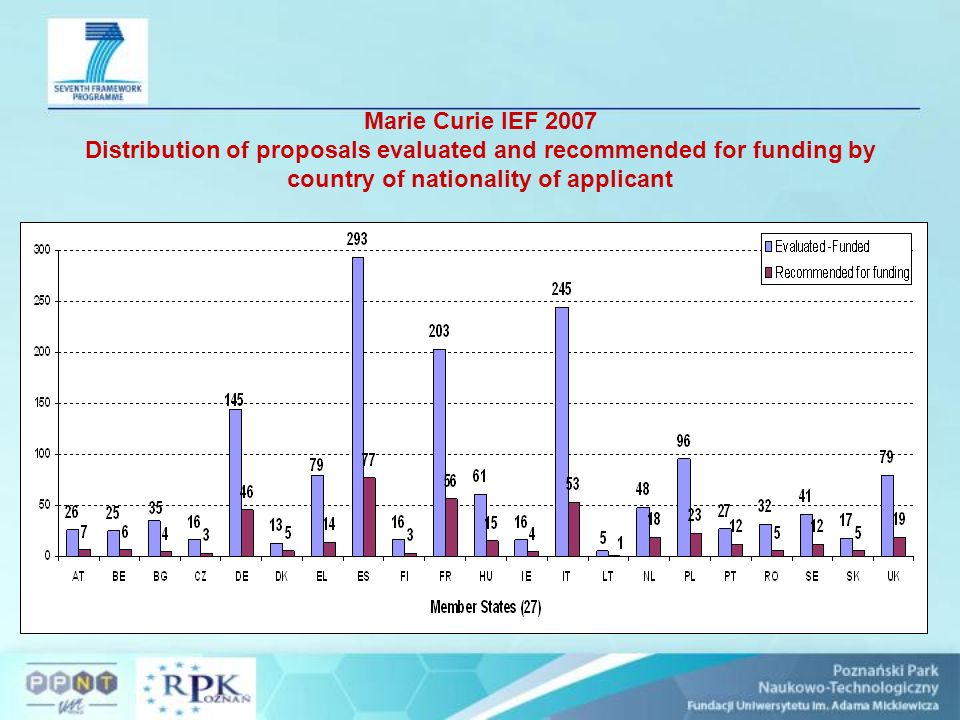 Marie Curie IEF 2007 Distribution of proposals evaluated and recommended for funding by country of nationality of applicant