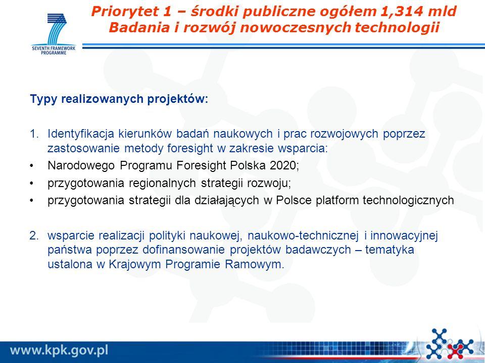 Priorytet 1 – środki publiczne ogółem 1,314 mld Badania i rozwój nowoczesnych technologii Typy realizowanych projektów: 1.Identyfikacja kierunków bada