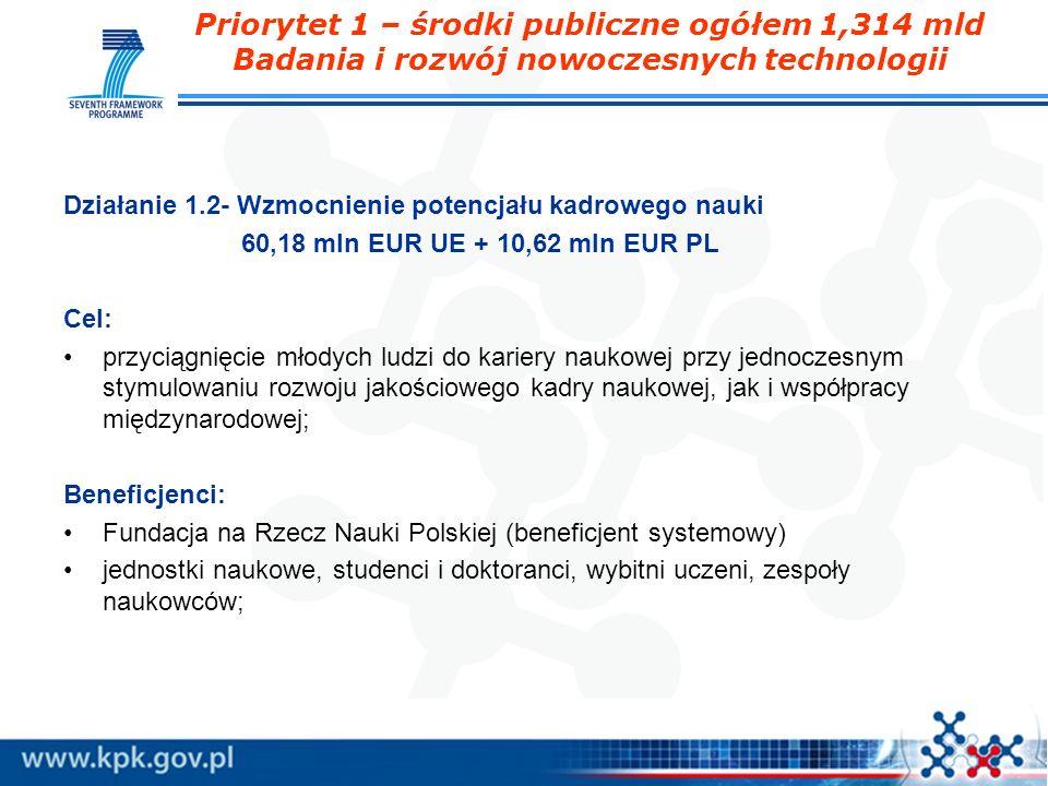 Priorytet 1 – środki publiczne ogółem 1,314 mld Badania i rozwój nowoczesnych technologii Działanie 1.2- Wzmocnienie potencjału kadrowego nauki 60,18