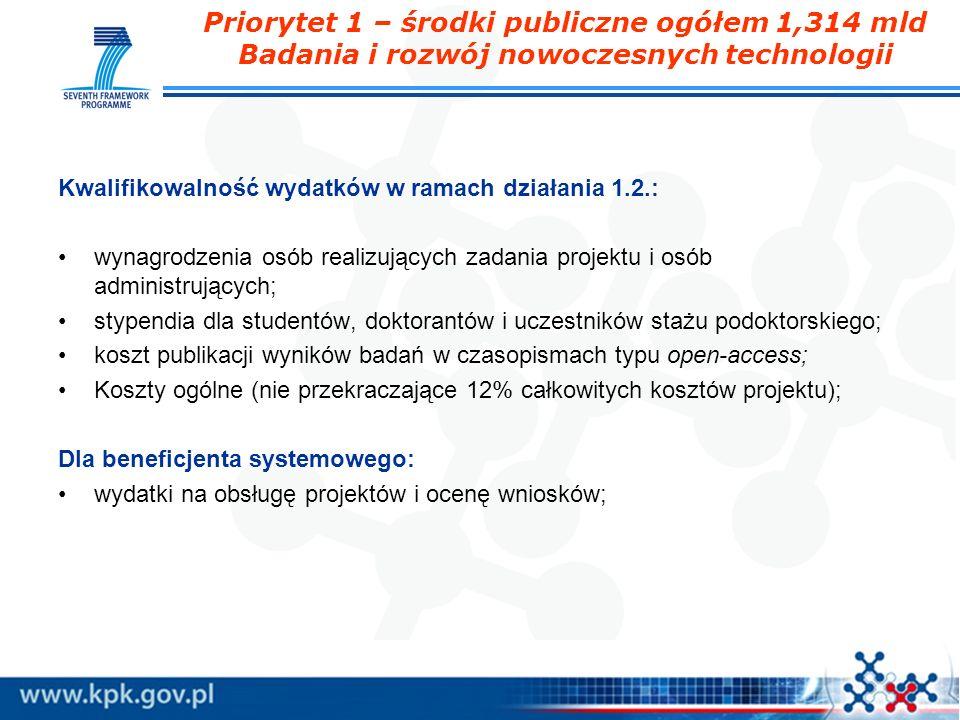 Priorytet 1 – środki publiczne ogółem 1,314 mld Badania i rozwój nowoczesnych technologii Kwalifikowalność wydatków w ramach działania 1.2.: wynagrodz