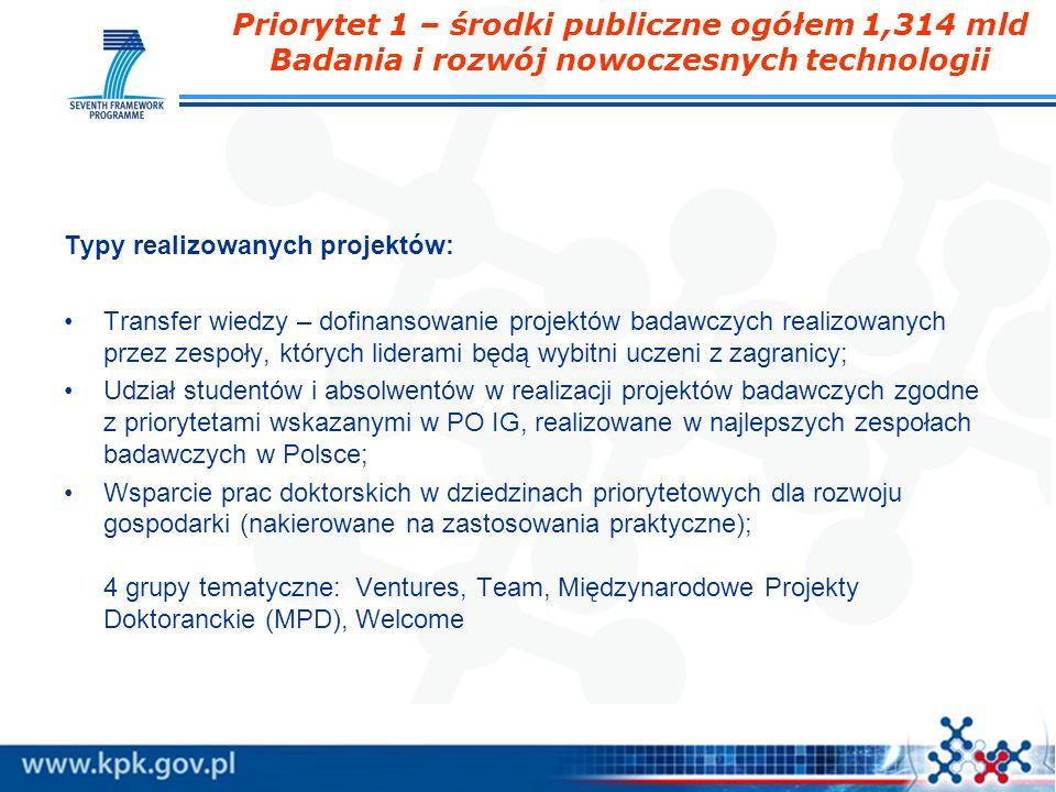 Priorytet 1 – środki publiczne ogółem 1,314 mld Badania i rozwój nowoczesnych technologii Typy realizowanych projektów: Transfer wiedzy – dofinansowan