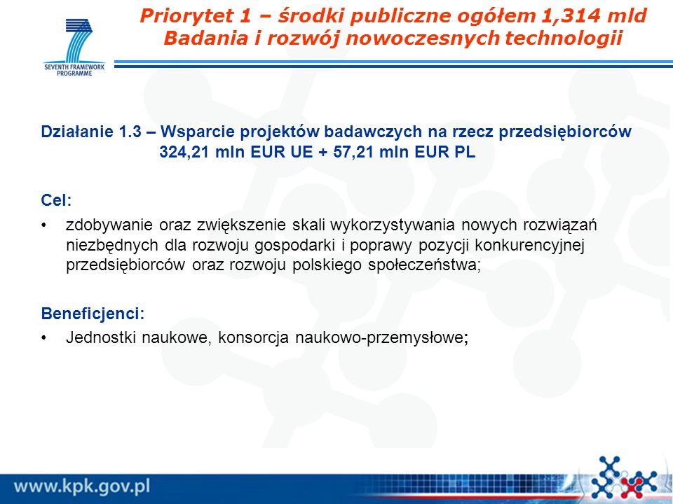 Priorytet 1 – środki publiczne ogółem 1,314 mld Badania i rozwój nowoczesnych technologii Działanie 1.3 – Wsparcie projektów badawczych na rzecz przed
