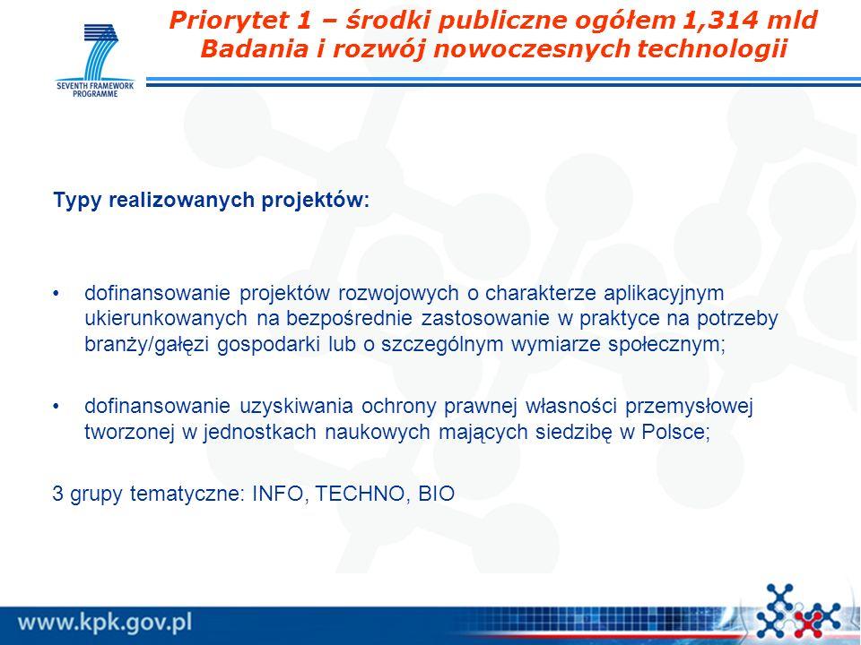 Priorytet 1 – środki publiczne ogółem 1,314 mld Badania i rozwój nowoczesnych technologii Typy realizowanych projektów: dofinansowanie projektów rozwo