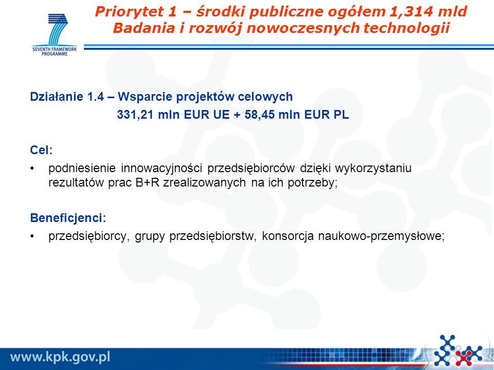 Priorytet 1 – środki publiczne ogółem 1,314 mld Badania i rozwój nowoczesnych technologii Działanie 1.4 – Wsparcie projektów celowych 331,21 mln EUR U