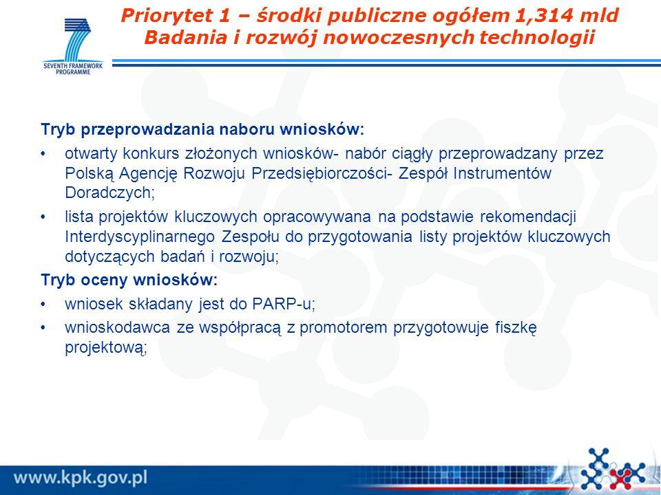 Priorytet 1 – środki publiczne ogółem 1,314 mld Badania i rozwój nowoczesnych technologii Tryb przeprowadzania naboru wniosków: otwarty konkurs złożon