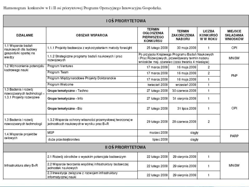 Harmonogram konkursów I i II osi priorytetowej PO Innowacyjna Gospodarka