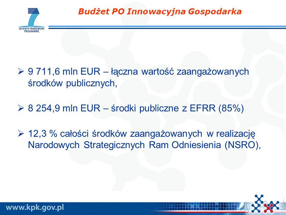 Budżet PO Innowacyjna Gospodarka 9 711,6 mln EUR – łączna wartość zaangażowanych środków publicznych, 8 254,9 mln EUR – środki publiczne z EFRR (85%)