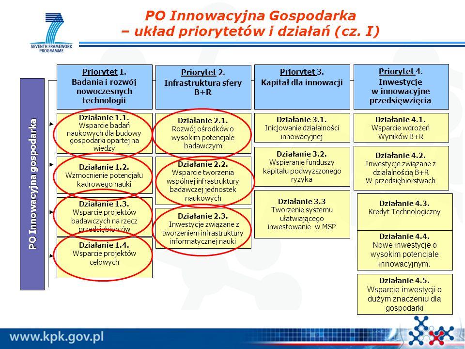 PO Innowacyjna Gospodarka – układ priorytetów i działań (cz. I) PO Innowacyjna gospodarka Priorytet 1. Badania i rozwój nowoczesnych technologii Prior