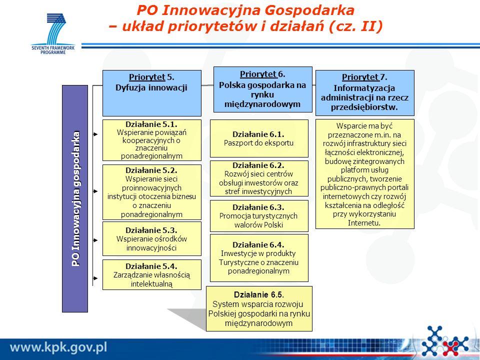 PO Innowacyjna gospodarka Priorytet 5. Dyfuzja innowacji Priorytet 6. Polska gospodarka na rynku międzynarodowym Działanie 5.2. Wspieranie sieci proin