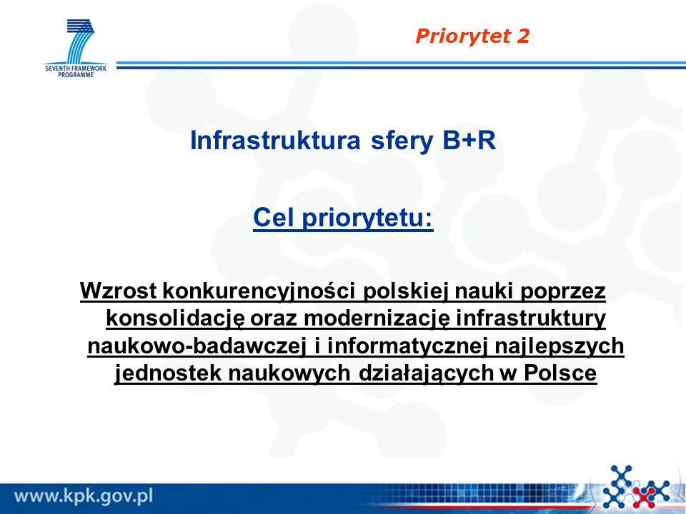 Priorytet 2 Infrastruktura sfery B+R Cel priorytetu: Wzrost konkurencyjności polskiej nauki poprzez konsolidację oraz modernizację infrastruktury nauk