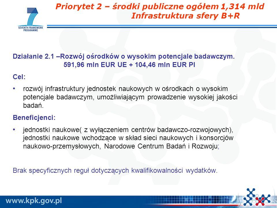 Priorytet 2 – środki publiczne ogółem 1,314 mld Infrastruktura sfery B+R Działanie 2.1 –Rozwój ośrodków o wysokim potencjale badawczym. 591,96 mln EUR