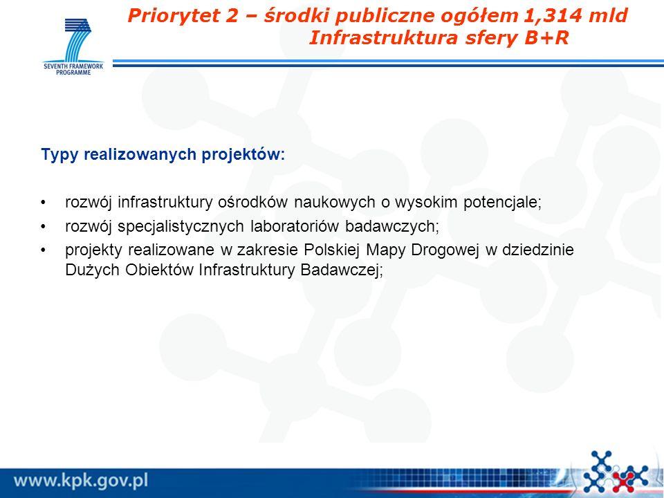 Priorytet 2 – środki publiczne ogółem 1,314 mld Infrastruktura sfery B+R Typy realizowanych projektów: rozwój infrastruktury ośrodków naukowych o wyso