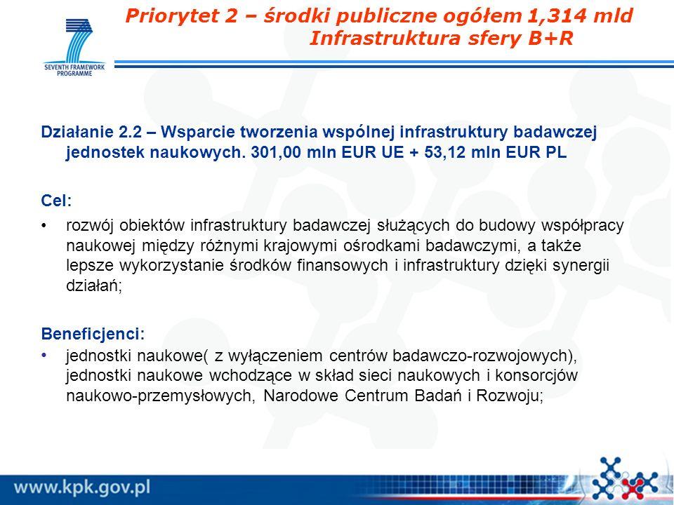 Priorytet 2 – środki publiczne ogółem 1,314 mld Infrastruktura sfery B+R Działanie 2.2 – Wsparcie tworzenia wspólnej infrastruktury badawczej jednoste